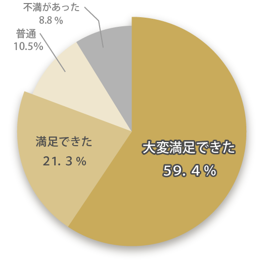 料金に関する口コミ満足度は80.7%