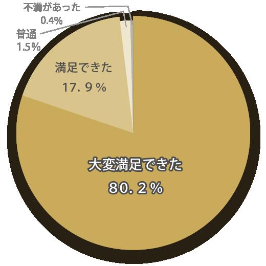 接客に関する口コミ満足度は98.1%