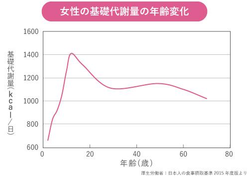 基礎代謝量グラフ